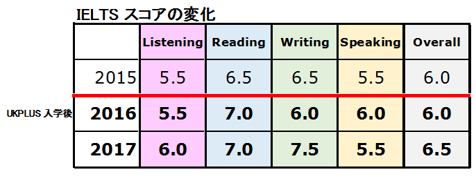 IELTSのスコアの変化Writing7.5勉強方法UKPLUS Osaka
