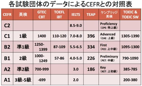 世界で語学力を示すCEFR - ヨーロッパ言語共通参照枠とは? UKPLUS Osaka