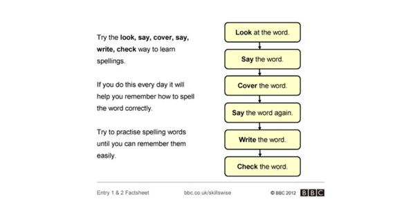 英語のスペルの覚え方 方法