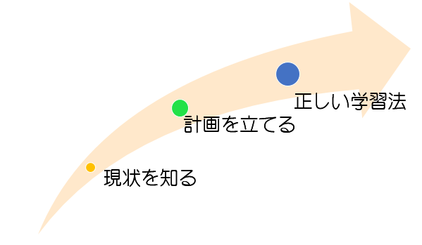 IELTS成功のための 3ステップ イギリス英語学校 UKPLUS Osaka