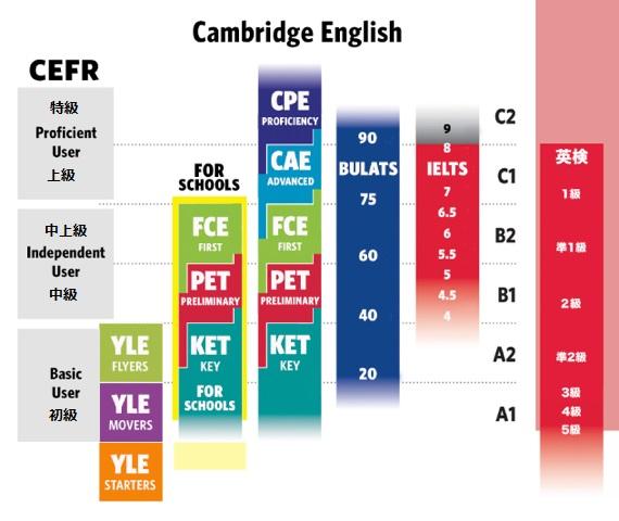 ケンブリッジ英検 IELTS 英検 比較 英語試験 レベル