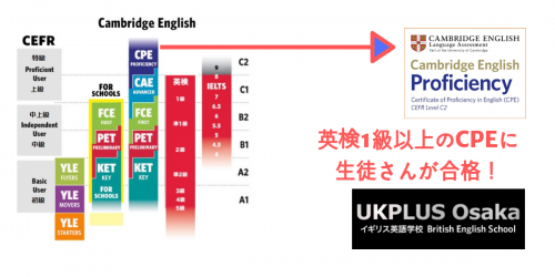 英検1級以上のCPEに生徒さんが合格!UKPLUS Osaka