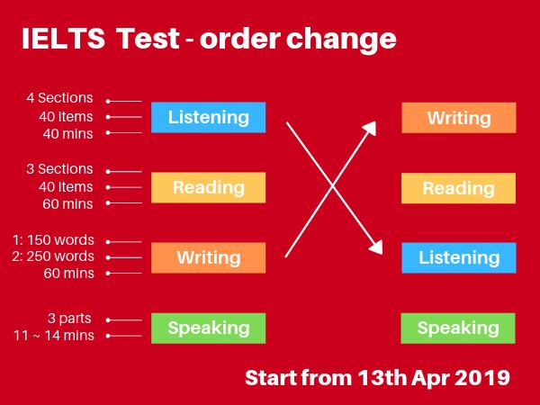 IELTS Test Order Change