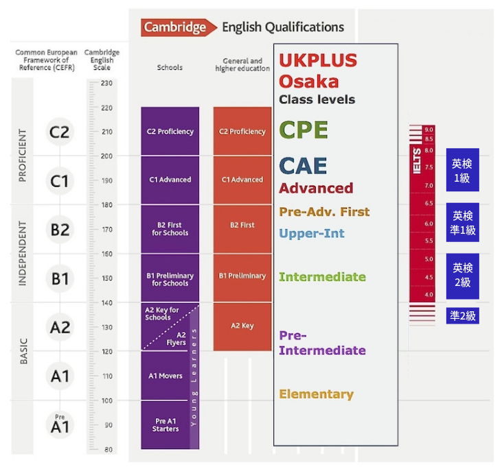 イギリス英語学校 UKPLUS Osaka ケンブリッジ英検 英検 IELTS