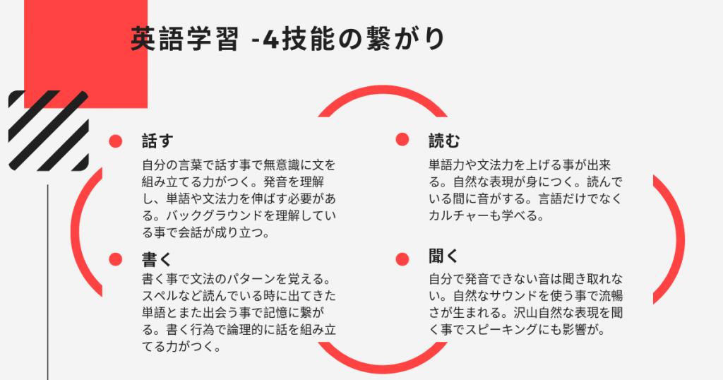 英語学習 4技能の繋がり イギリス英語学校 UKPLUS Osaka